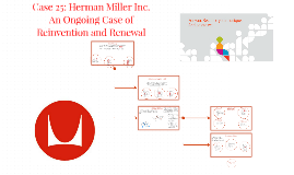 Copy of Copy of Herman Miller Inc.: An Ongoing Case of Reinvention and Rene