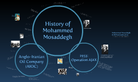 Mohammad Mossadegh & Oil Nationalization