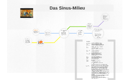 Copy of Das Sinus-Milieu