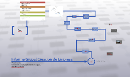 Informe Grupal Creación de Empresa