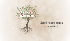 Copy of Arbol de problema: causa-efecto