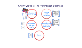 Copy of Chew On This: The Youngster Business