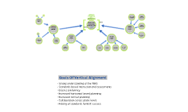 Copy of Social Studies Vertical Alignment