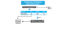 Diabetes Referral Flow Chart