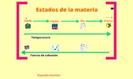 Copy of Copy of Estados de la materia
