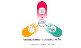 GERENCIAMENTO DE REPUTAÇÃO
