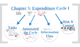 Audio Chapter 5: Expenditure Cycle I Tasks