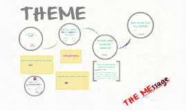 Introduction to Theme