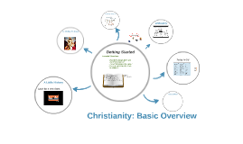 Christianity: Basic Overview