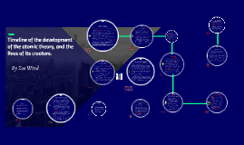 Timeline of the development of the atomic theory, and the li