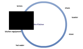 Safety in the Domestic Kitchen