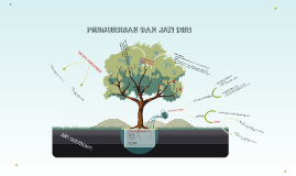 Copy of PENGURUSAN DAN JATI DIRI
