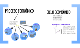 Copy of PROCESO ECONÓMICO