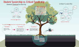 Copy of Copy of Session 2: Student-Centred Leadership and Applied Critical Leadership