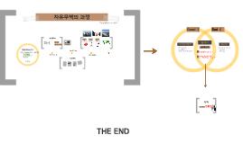 Copy of 자유무역의 과정