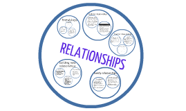 Copy of relationships