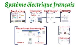 Système électrique 2.1