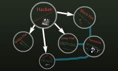 Hackers and their tricks