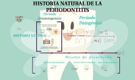 Copy of HISTORIA NATURAL Y SOCIAL DE LA PERIODONTITIS