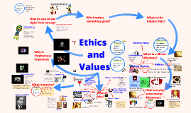 Y8 Ethics and the Values - Right or Wrong