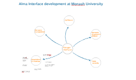 Alma Interface development at Monash