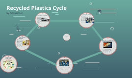 Recycled Plastics Cycle