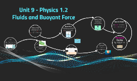 Physics 1.2 - Unit 9 - Fluids and Buoyant Force