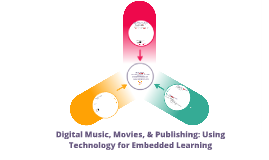 MAA Fall 2012: Digital Music, Movies, and Publishing: Using Technology for Embedded Learning
