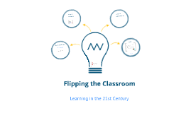 Flipping the Classroom: Learning in the 21st Century