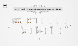 HISTORIA DE LA EVANGELIZACIÓN - ETAPAS