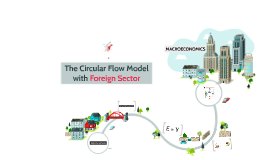 The Circular Flow Model with Foreign Sector