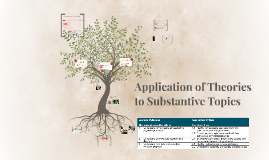 Application of Theories to Substantive Topics