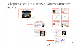 Chapter 4: History of Atomic Structure