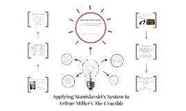 Applying Stanislavski's System to Arthur Miller's The Crucib