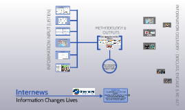 Internews Program Model