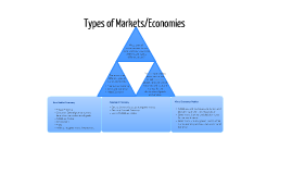 Types of Markets/Economies
