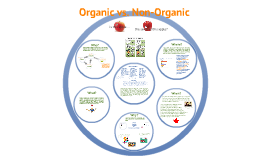 Copy of Organic vs. non-Organic