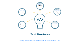 Informational (Nonfiction) Text Structures