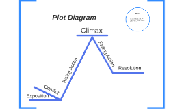 plot diagram an hour with abuelo by alexandra tyndall on prezi rh prezi com plot diagram example plot diagram powerpoint