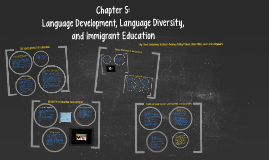 Copy of Chapter 5: Language Development, Language Diversity, and Immigrant Education