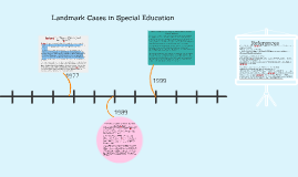 Copy of Landmark Cases in Special Education