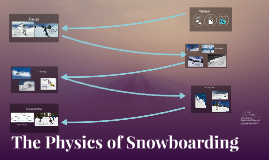 Copy of The Physics of Snowboarding