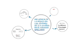 Copy of INFLUENCIA DE LA MÚSICA EN LOS JÓVENES DE 12 A 18 AÑOS EN EL