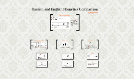 Russian and English Phonetics Comparison