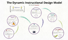 Copy of The Dynamic Instructional Design Model