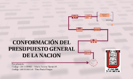 Copy of CONFORMACION DEL PRESUPUESTO GENERAL DE LA NACION