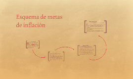 Copy of Esquema de metas de inflación