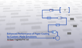 Enhanced Performance of Tailor Coating by Custom-Made Emulsi