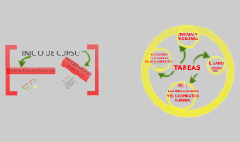 Copy of ESTRUCTURAS DE APRENDIZAJE COOPERATIVO