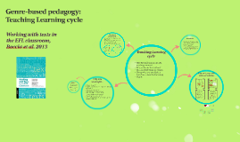 Copy of Copy of Teaching Learning cycle